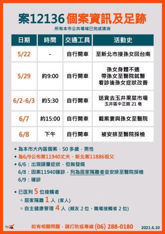 台南今(10)日新增1例本土確診個案,呼籲大家落實端午防疫「三不一多」(共4張)-1