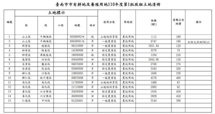 20210125-台南市110年度第1批放租清冊
