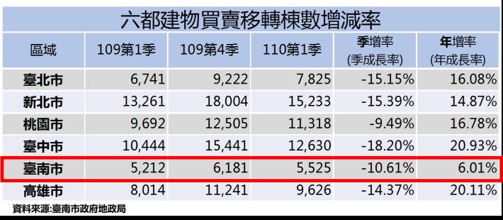 110年第1季臺南市建物買賣移轉棟數年增6.01%,土地買賣移轉筆數年增14.36%,永康建物買賣移轉登記筆數連9季全市最多(共3張)-1
