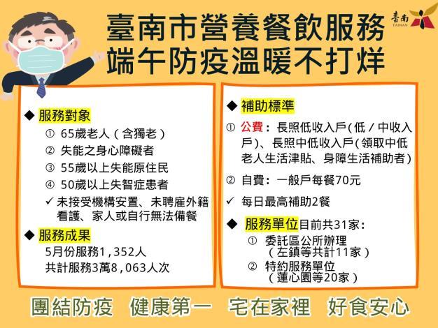 黃偉哲盼端午持續送暖 台南市愛心實物銀行、營養餐飲服務不打烊(共2張)-1