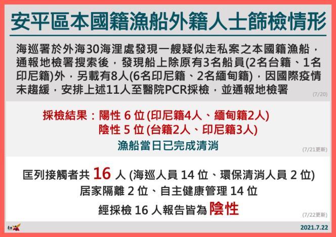 安平區本國籍漁船外籍人士篩檢情形(2)