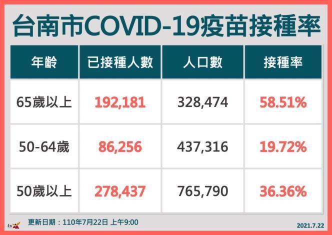 疫苗接種率(2)