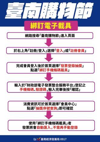 20210824-台南購物節x台南便利送--a3_工作區域 1 複本 2