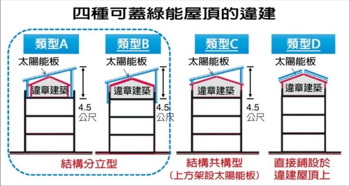 違章建築四種類型