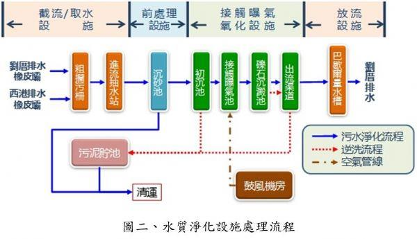 水質淨化設施處理流程圖