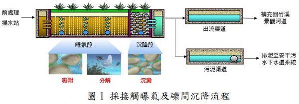圖1採接觸曝氣及礫間沉降流程