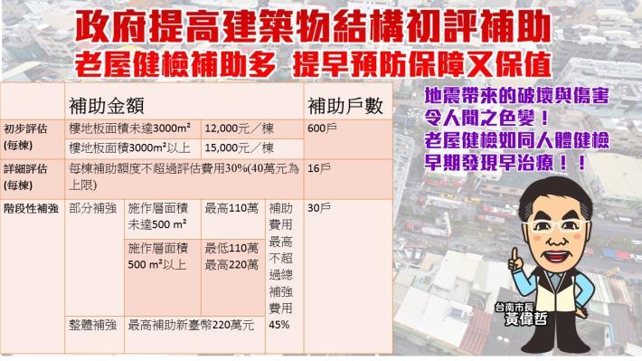 政府提高建築物結構初評補助0814-2