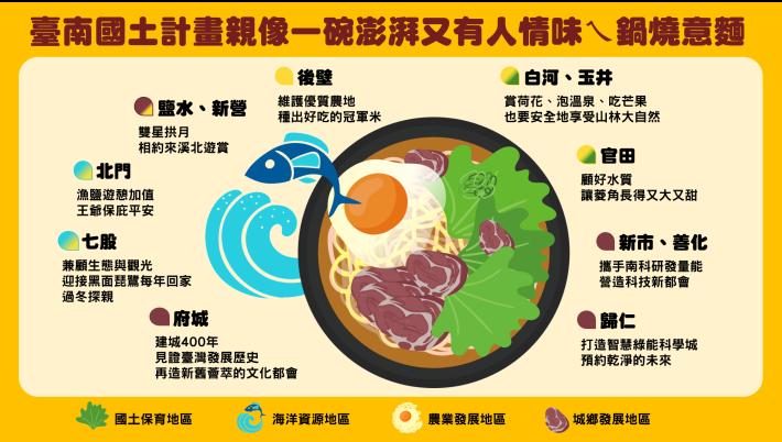 臺南市國土計畫草案自108年8月15日起辦理公開展覽及地方公聽會,歡迎各界踴躍參與(共2張)-1