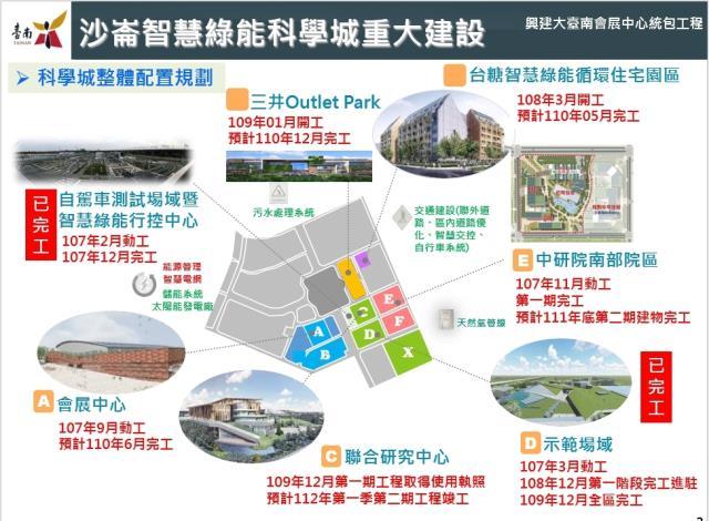 科學城整體配置規劃