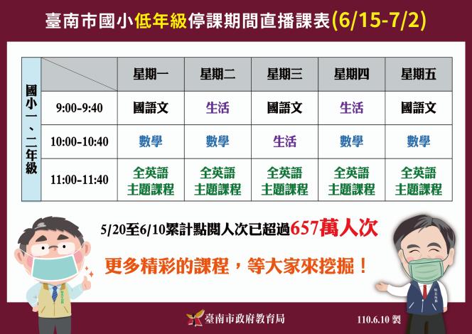 臺南直播點閱657萬人次 公布第3版課表陪低年級學生到期末(共4張)-1