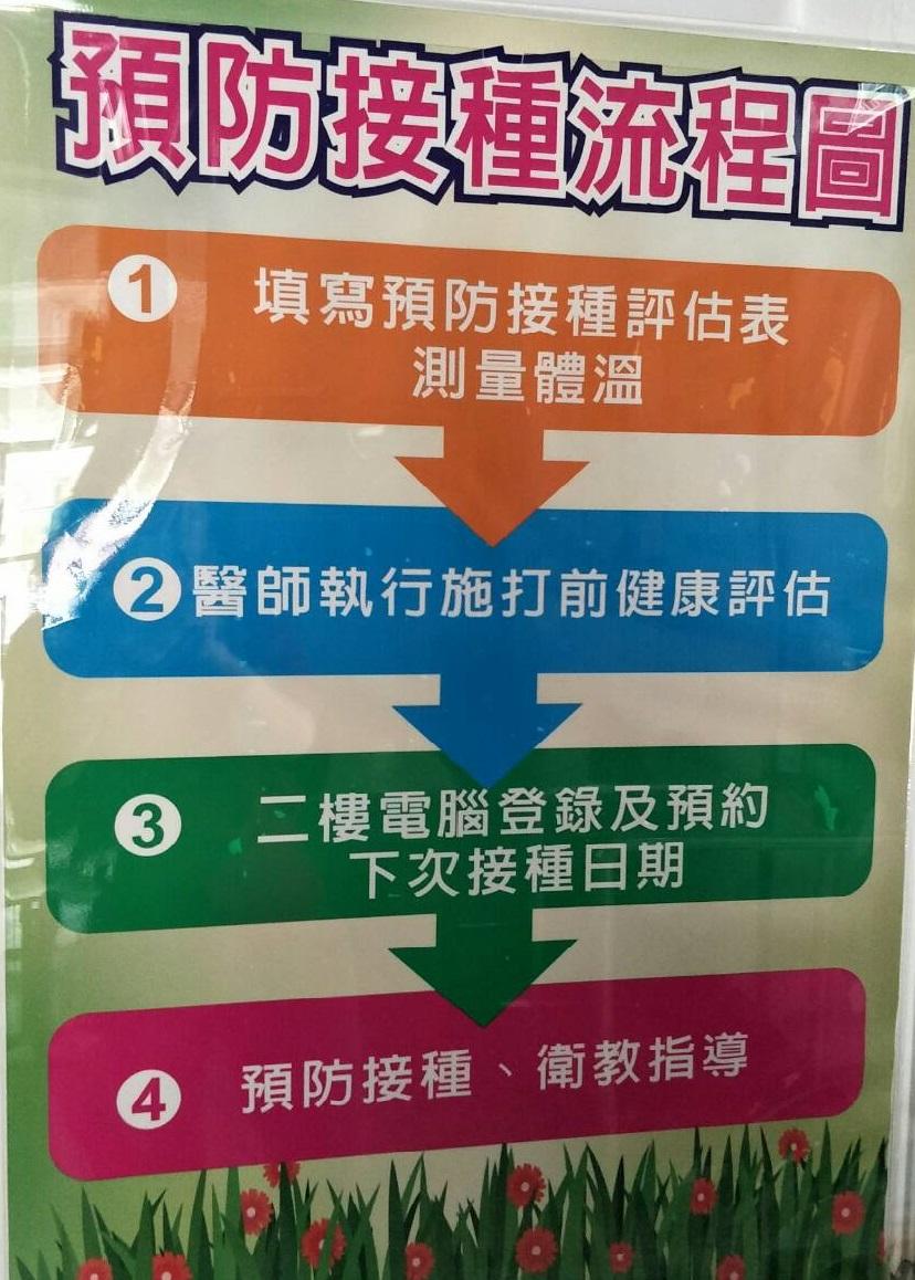 預防接種流程