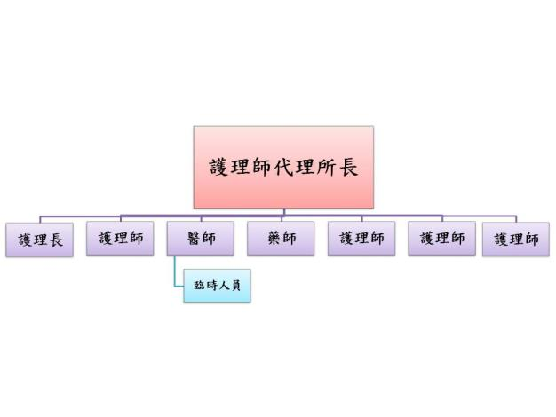 108年楠西組織架構.JPG