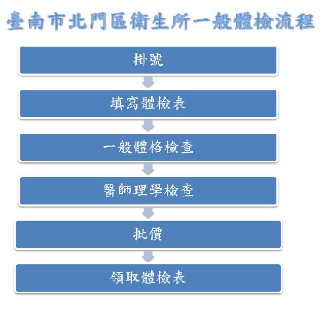 一般體檢流程依序為掛號、填寫體檢表、一般體格檢查、醫師理學檢查、批價、領取體檢表
