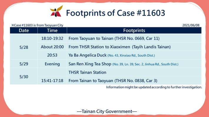 Footprints of Case 11603