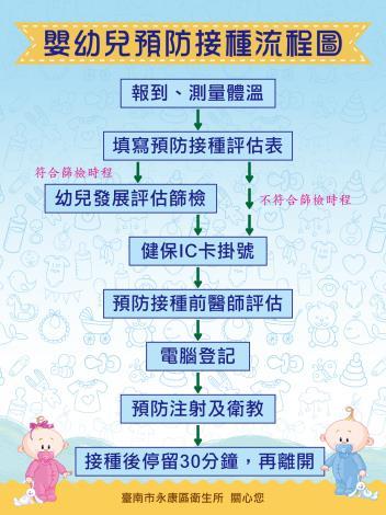 永康區衛生所-嬰幼兒預防接種流程圖