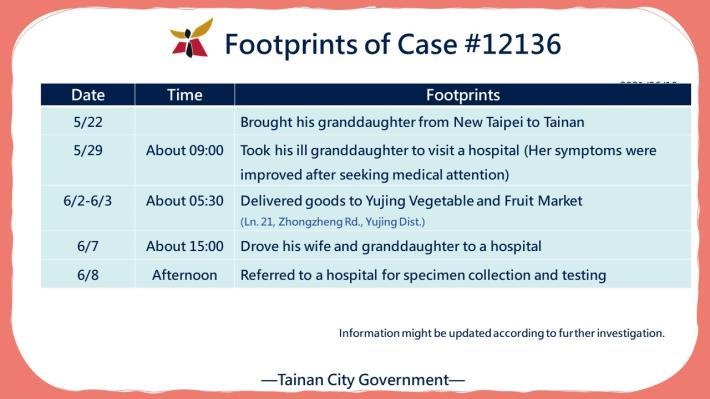 EN-20210610台南新增確診案例12136