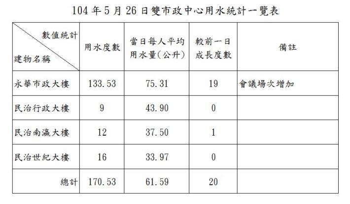 臺南市政府雙市政中心用水統計一覽表--104年05月26日