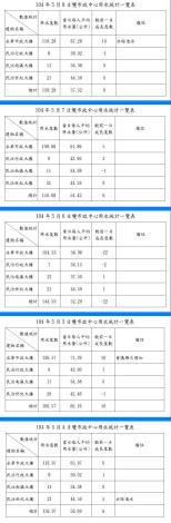臺南市政府雙市政中心用水統計一覽表--104年05月04~08日