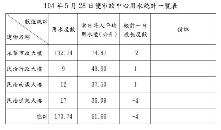 臺南市政府雙市政中心用水統計一覽表--104年05月28日