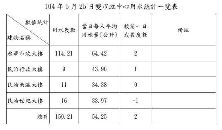 臺南市政府雙市政中心用水統計一覽表--104年05月25日