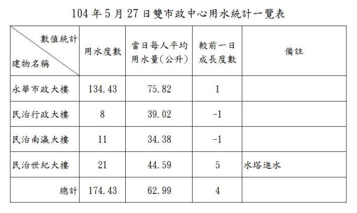 臺南市政府雙市政中心用水統計一覽表--104年05月27日