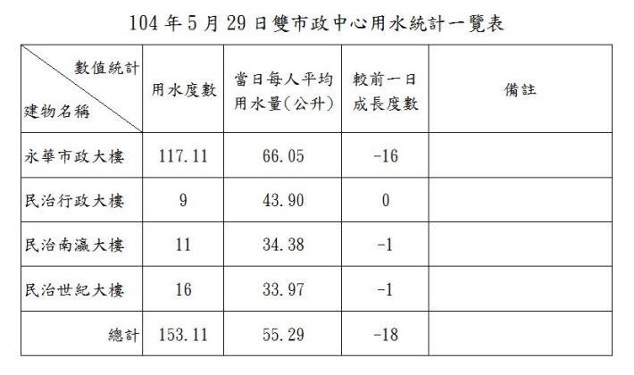 臺南市政府雙市政中心用水統計一覽表--104年05月29日