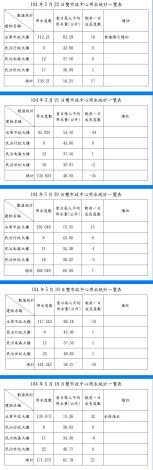 臺南市政府雙市政中心用水統計一覽表--104年05月18~22日
