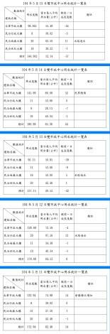臺南市政府雙市政中心用水統計一覽表--104年05月11~15日