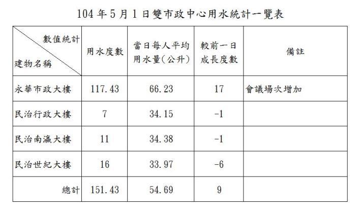 臺南市政府雙市政中心用水統計一覽表--104年05月01日