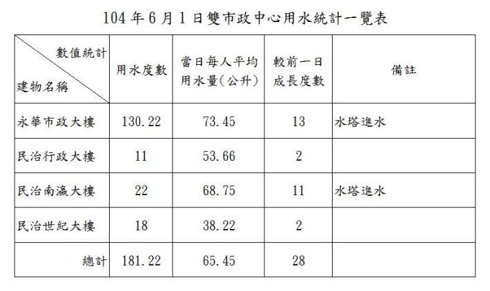 臺南市政府雙市政中心用水統計一覽表--104年6月01日