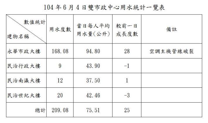 臺南市政府雙市政中心用水統計一覽表--104年6月04日