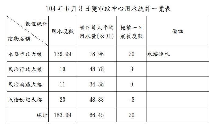 臺南市政府雙市政中心用水統計一覽表--104年6月03日
