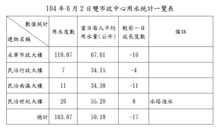 臺南市政府雙市政中心用水統計一覽表--104年6月02日
