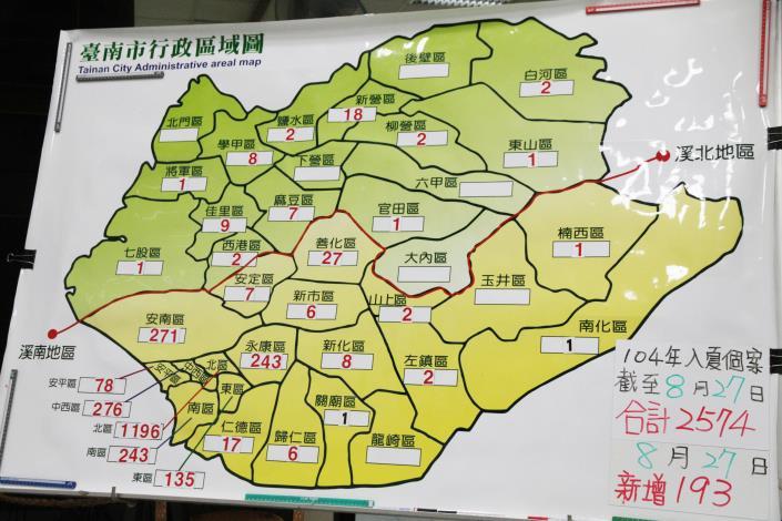 臺南市登革熱病例數至8月27日共2,574例