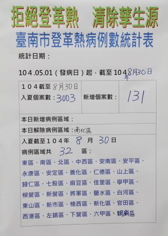 臺南市登革熱病例數至8月30日共3003例,8月30日新增病例數131例
