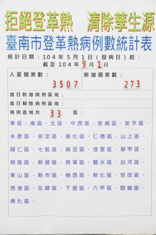 臺南市登革熱病例數至9月1日共3507例,9月1日新增病例數273例