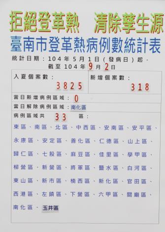 臺南市登革熱病例數至9月2日共3825例,9月2日新增病例數318例