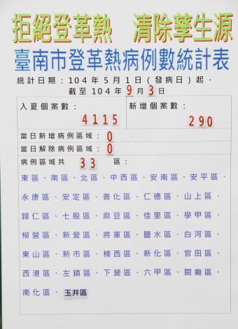 臺南市登革熱病例數至9月3日共4115例,9月3日新增病例數290例