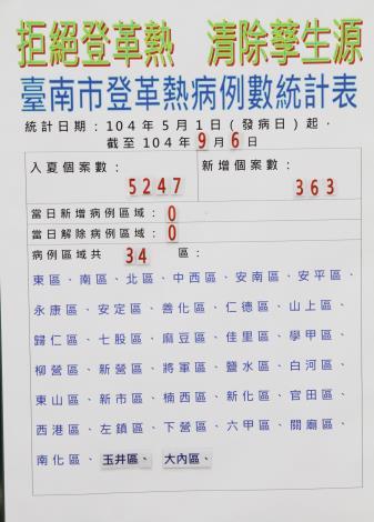 臺南市登革熱病例數至9月6日共 5247 例,病例區計34區,9月6日新增病例數363 例