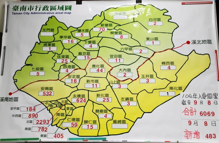 臺南市登革熱病例數至9月8日共6069 例,病例區計34 區,9月8日新增病例數483例