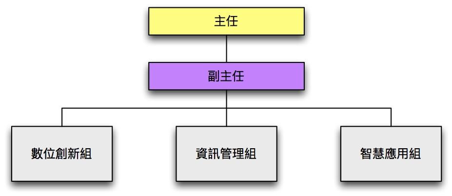 臺南市政府智慧發展中心組織架構圖