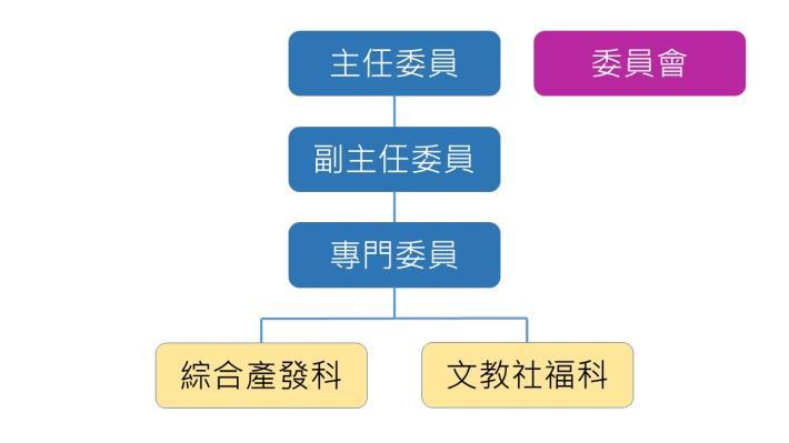原住民族事務委員會組織架構圖
