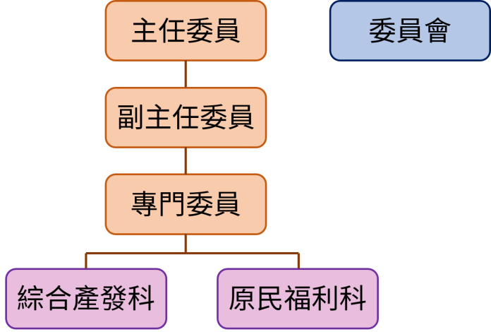 組織圖(1100416修正)
