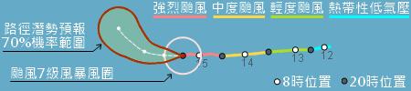颱風顧名思義,除了嚴防豪雨,七級風🌪的破壞也很大喔5