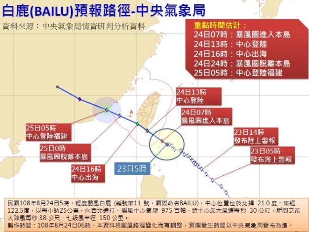 因應「白鹿颱風」台南市與本區調升為1級開設,並由歸仁區災害應變中心指揮官召集各組開設應變及整備會議4