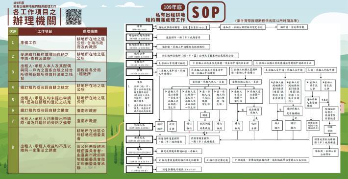 私有出租耕地109年底租約期滿處理SOP