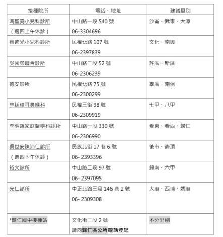 臺南市歸仁區COVID-19疫苗通知單