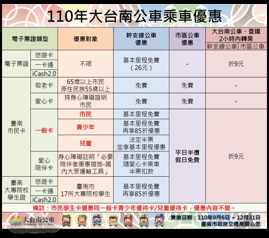 110年大台南公車乘車優惠