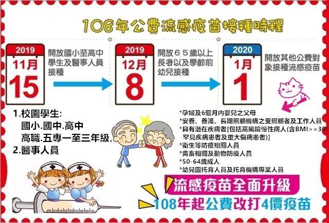 108年公費流感疫苗接種時程