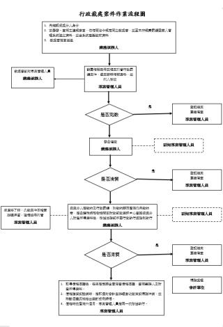 行政裁處案件作業流程圖